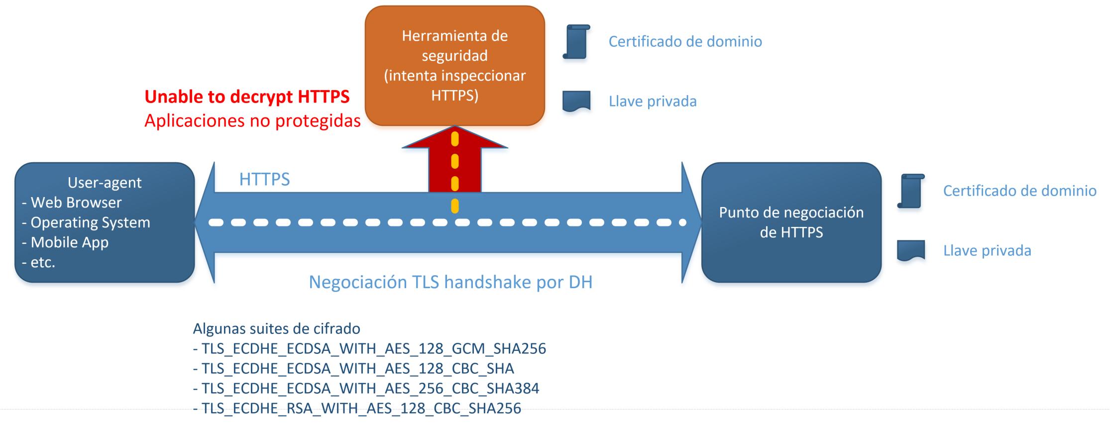 Ocultamiento de ataques web bajo HTTPS